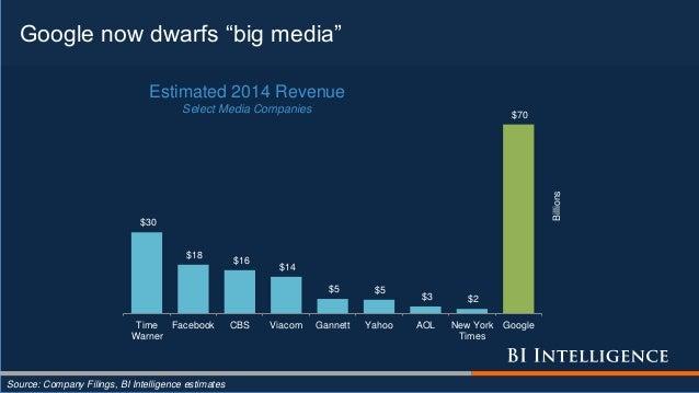 "Google now dwarfs ""big media"" Source: Company Filings, BI Intelligence estimates $30 $18 $16 $14 $5 $5 $3 $2 $70 Time Warn..."