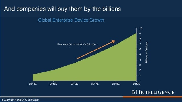 And companies will buy them by the billions Source: BI Intelligence estimates - 1 2 3 4 5 6 7 8 9 10 2014E 2015E 2016E 201...