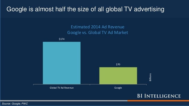 Google is almost half the size of all global TV advertising $174 $70 Global TV Ad Revenue Google Billions Estimated 2014 A...