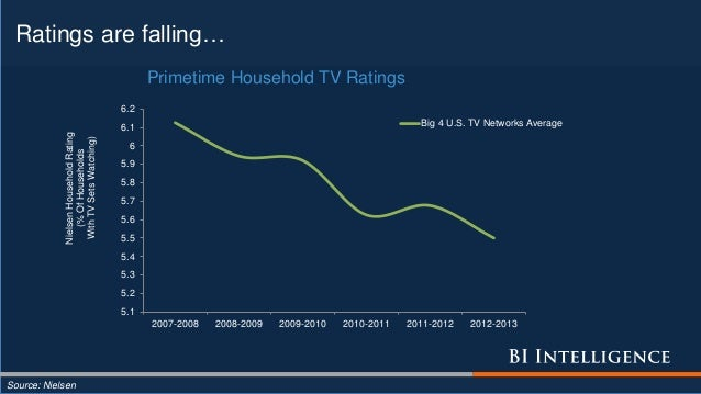 Ratings are falling… Source: Nielsen 5.1 5.2 5.3 5.4 5.5 5.6 5.7 5.8 5.9 6 6.1 6.2 2007-2008 2008-2009 2009-2010 2010-2011...