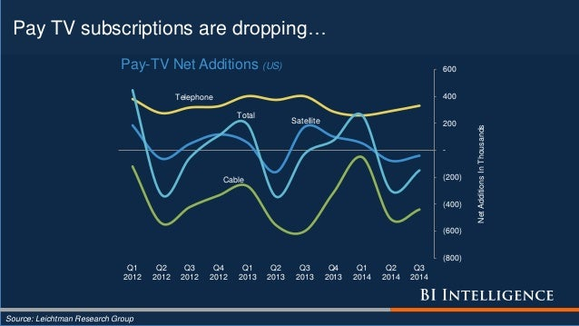 Pay TV subscriptions are dropping… Source: Leichtman Research Group Cable Satellite Telephone Total (800) (600) (400) (200...