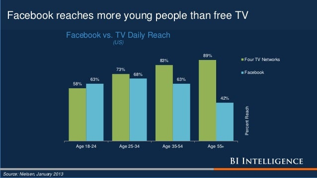 Facebook reaches more young people than free TV Source: Nielsen, January 2013 58% 73% 83% 89% 63% 68% 63% 42% Age 18-24 Ag...