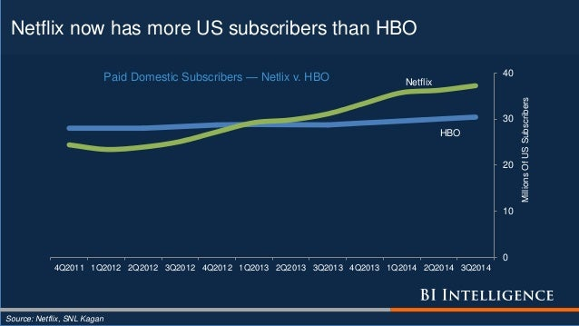 Netflix now has more US subscribers than HBO Source: Netflix, SNL Kagan HBO Netflix 0 10 20 30 40 4Q2011 1Q2012 2Q2012 3Q2...