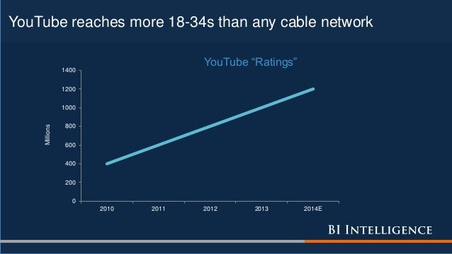 YouTube reaches more 18-34s than any cable network 0 200 400 600 800 1000 1200 1400 2010 2011 2012 2013 2014E Millions You...
