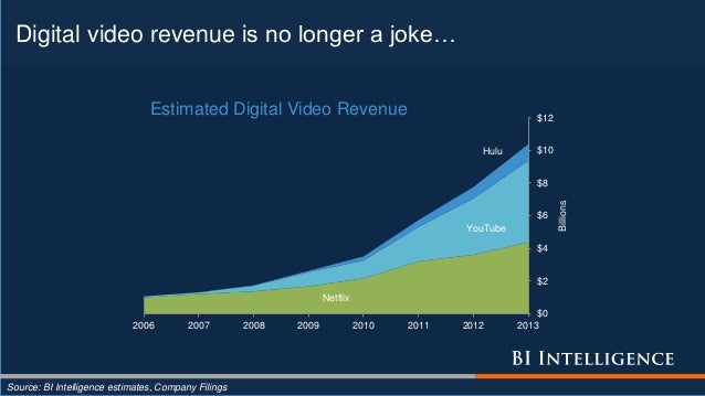 Digital video revenue is no longer a joke… Source: BI Intelligence estimates, Company Filings Netflix YouTube Hulu $0 $2 $...