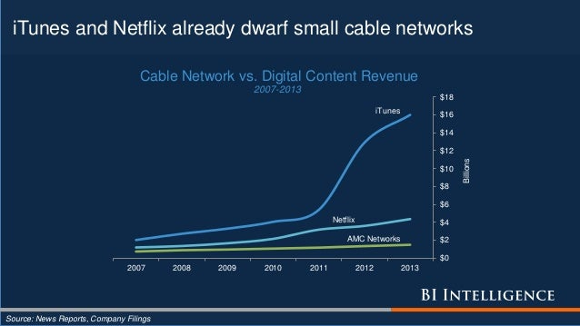 iTunes and Netflix already dwarf small cable networks Source: News Reports, Company Filings iTunes Netflix AMC Networks $0...