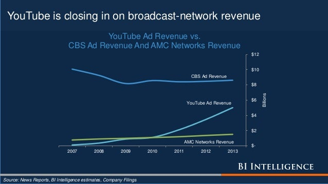YouTube is closing in on broadcast-network revenue Source: News Reports, BI Intelligence estimates, Company Filings $- $2 ...