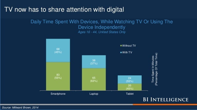 TV now has to share attention with digital Source: Millward Brown, 2014 83 (55%) 65 (63%) 20 (45%) 68 (45%) 38 (37%) 24 (5...