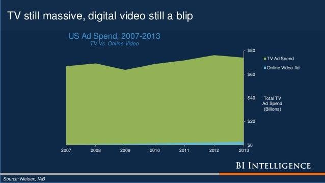TV still massive, digital video still a blip Source: Nielsen, IAB $0 $20 $40 $60 $80 2007 2008 2009 2010 2011 2012 2013 To...