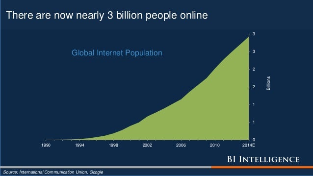 There are now nearly 3 billion people online Source: International Communication Union, Google 0 1 1 2 2 3 3 1990 1994 199...