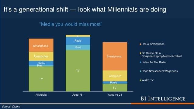 It's a generational shift — look what Millennials are doing Source: Ofcom TV TV TV Print Print Radio Radio Radio Computer ...