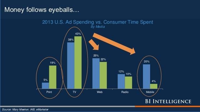 Money follows eyeballs… Source: Mary Meeker, IAB, eMarketer 5% 38% 25% 12% 20%19% 43% 22% 10% 4% Print TV Web Radio Mobile...