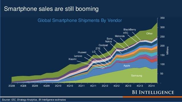 Smartphone sales are still booming Source: IDC, Strategy Analytics, BI Intelligence estimates Samsung Apple Xiaomi Lenovo ...