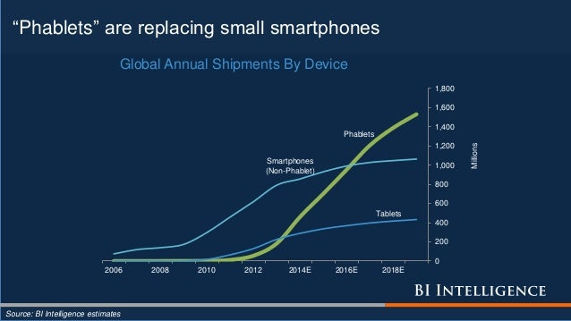 """""""Phablets"""" are replacing small smartphones Source: BI Intelligence estimates Phablets Tablets Smartphones (Non-Phablet) 0 ..."""