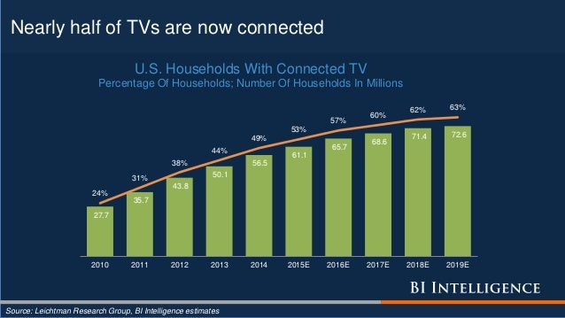 Nearly half of TVs are now connected Source: Leichtman Research Group, BI Intelligence estimates 27.7 35.7 43.8 50.1 56.5 ...