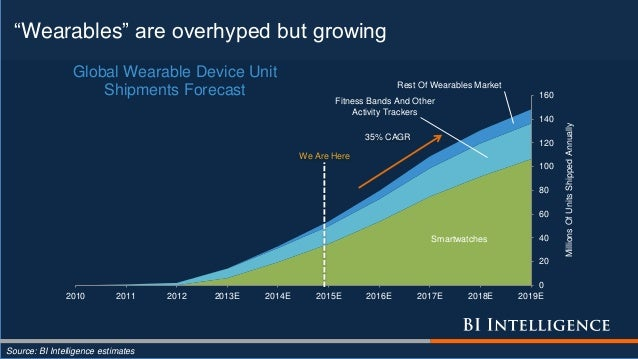 """""""Wearables"""" are overhyped but growing Source: BI Intelligence estimates Smartwatches Fitness Bands And Other Activity Trac..."""