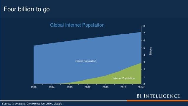 Four billion to go Global Population Internet Population 0 1 2 3 4 5 6 7 8 1990 1994 1998 2002 2006 2010 2014E Billions Gl...
