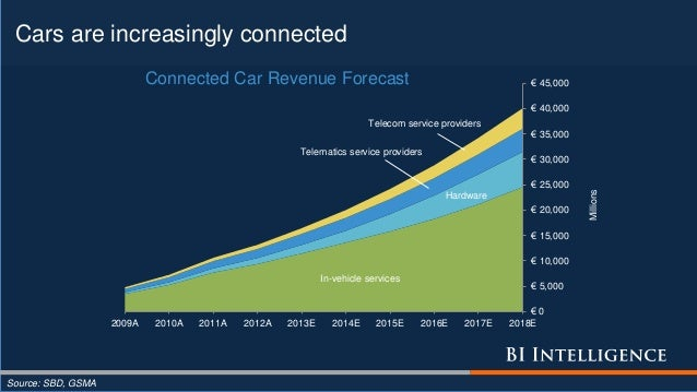 Cars are increasingly connected Source: SBD, GSMA In-vehicle services Hardware Telematics service providers Telecom servic...
