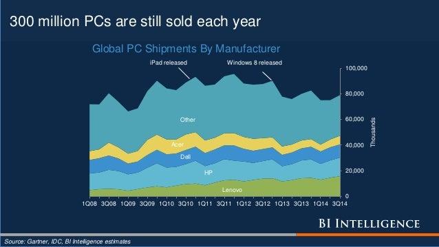 300 million PCs are still sold each year Source: Gartner, IDC, BI Intelligence estimates Lenovo HP Dell Acer Other 0 20,00...