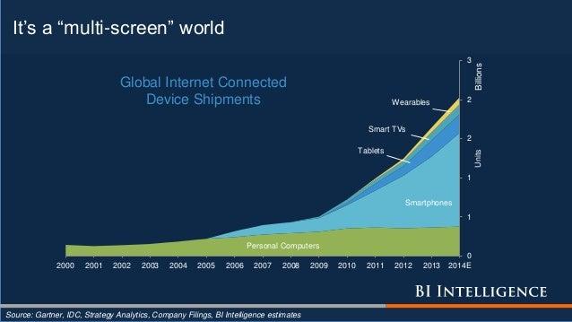 "It's a ""multi-screen"" world Source: Gartner, IDC, Strategy Analytics, Company Filings, BI Intelligence estimates Personal ..."