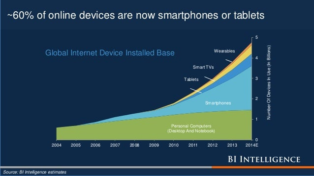 ~60% of online devices are now smartphones or tablets Source: BI Intelligence estimates Personal Computers (Desktop And No...