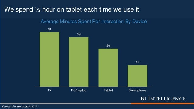 We spend ½ hour on tablet each time we use it Source: Google, August 2012 43 39 30 17 TV PC/Laptop Tablet Smartphone Avera...