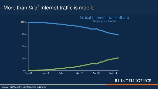 More than ¼ of Internet traffic is mobile Source: StatCounter, BI Intelligence estimates 0% 25% 50% 75% 100% Dec-08 Jan-10...