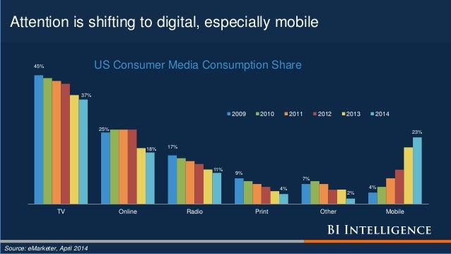 Attention is shifting to digital, especially mobile Source: eMarketer, April 2014 45% 25% 17% 9% 7% 4% 37% 18% 11% 4% 2% 2...