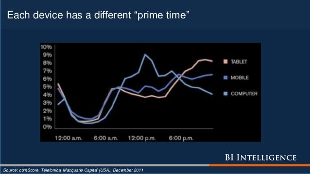 """Each device has a different """"prime time"""" Source: comScore, Telefonica, Macquarie Capital (USA), December 2011"""