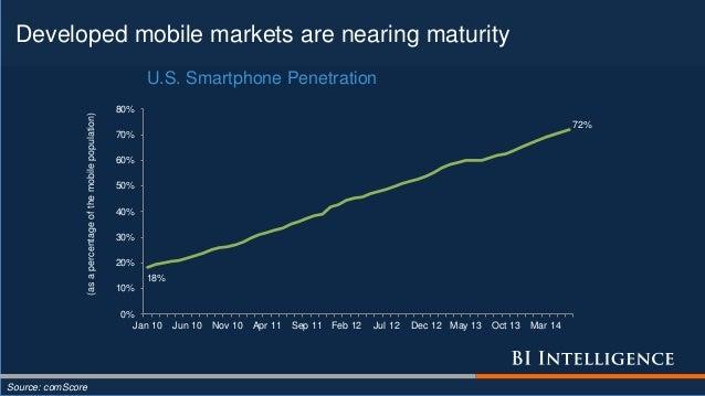 Developed mobile markets are nearing maturity Source: comScore 18% 72% 0% 10% 20% 30% 40% 50% 60% 70% 80% Jan 10 Jun 10 No...