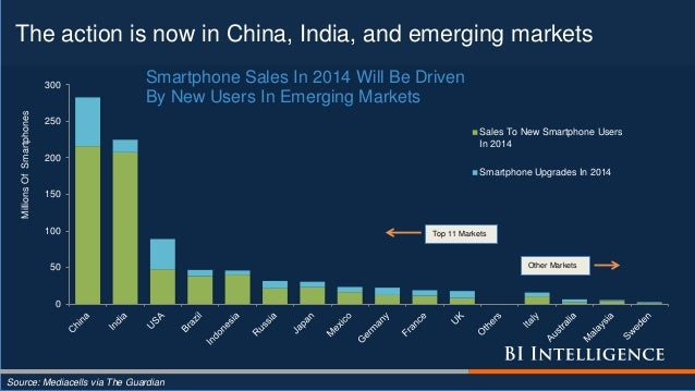 The action is now in China, India, and emerging markets Source: Mediacells via The Guardian 0 50 100 150 200 250 300 Milli...