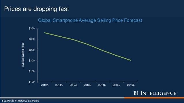 Prices are dropping fast Source: BI Intelligence estimates $100 $150 $200 $250 $300 $350 2010A 2011A 2012A 2013E 2014E 201...