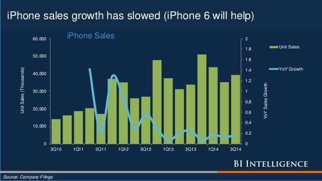 iPhone sales growth has slowed (iPhone 6 will help) Source: Company Filings 0 0.2 0.4 0.6 0.8 1 1.2 1.4 1.6 1.8 2 0 10,000...
