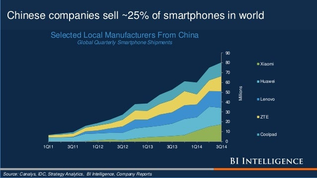 Chinese companies sell ~25% of smartphones in world Source: Canalys, IDC, Strategy Analytics, BI Intelligence, Company Rep...