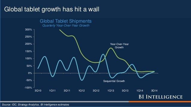 Global tablet growth has hit a wall Source: IDC, Strategy Analytics, BI Intelligence estimates Year-Over-Year Growth -100%...