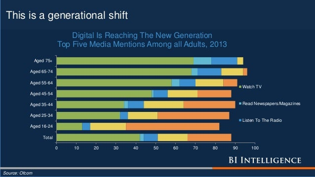 This is a generational shift Source: Ofcom 0 10 20 30 40 50 60 70 80 90 100 Total Aged 16-24 Aged 25-34 Aged 35-44 Aged 45...