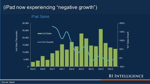 """(iPad now experiencing """"negative growth"""") Source: Apple -50% 0% 50% 100% 150% 200% 0 5,000 10,000 15,000 20,000 25,000 30,..."""