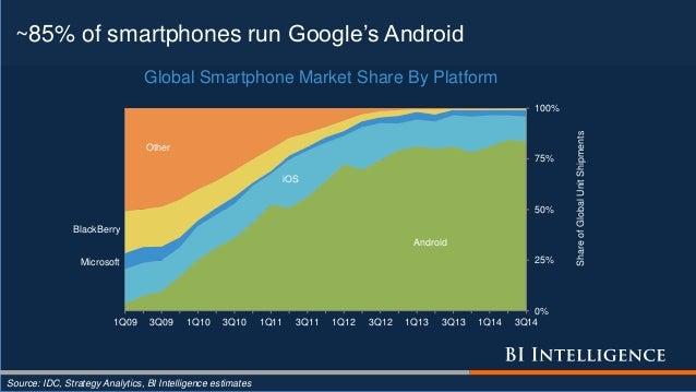 ~85% of smartphones run Google's Android Source: IDC, Strategy Analytics, BI Intelligence estimates Android iOS Microsoft ...