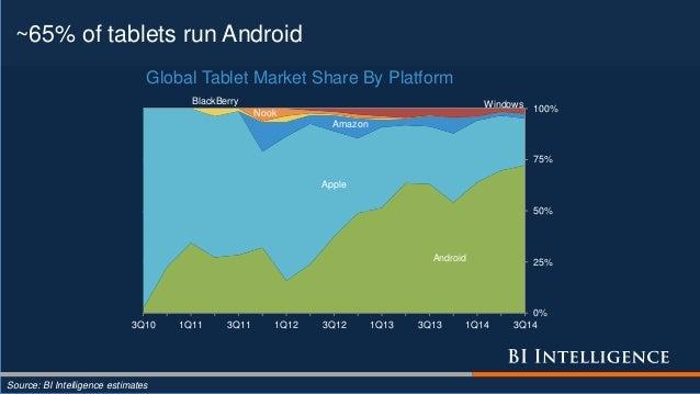 ~65% of tablets run Android Source: BI Intelligence estimates Android Apple Amazon BlackBerry Nook Windows 0% 25% 50% 75% ...