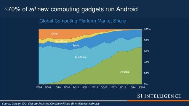 ~70% of all new computing gadgets run Android Source: Gartner, IDC, Strategy Analytics, Company Filings, BI Intelligence e...