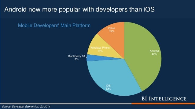 Android now more popular with developers than iOS Source: Developer Economics, Q3 2014 Android 42% iOS 32% BlackBerry 10 3...