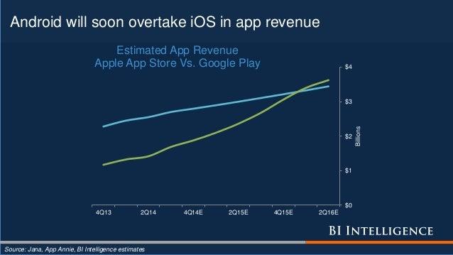 Android will soon overtake iOS in app revenue Source: Jana, App Annie, BI Intelligence estimates $0 $1 $2 $3 $4 4Q13 2Q14 ...