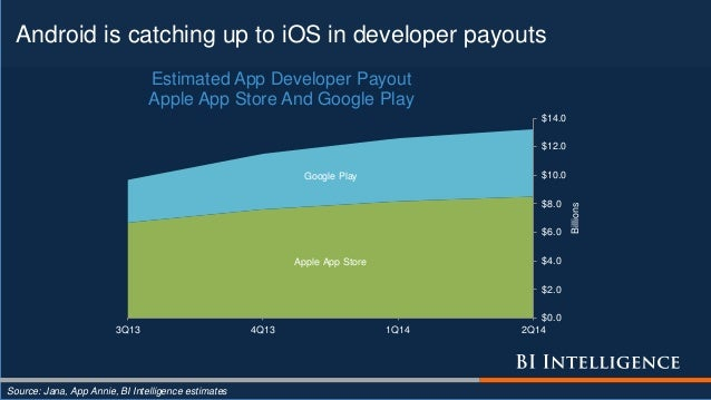 Android is catching up to iOS in developer payouts Source: Jana, App Annie, BI Intelligence estimates Apple App Store Goog...