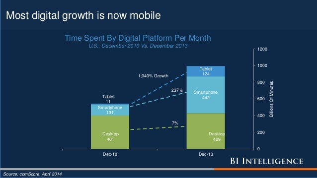 Most digital growth is now mobile Source: comScore, April 2014 Smartphone 131 Smartphone 442Tablet 11 Tablet 124 0 200 400...