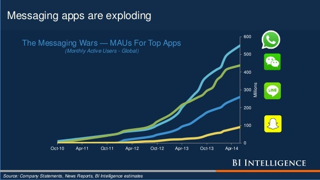 Messaging apps are exploding Source: Company Statements, News Reports, BI Intelligence estimates 0 100 200 300 400 500 600...