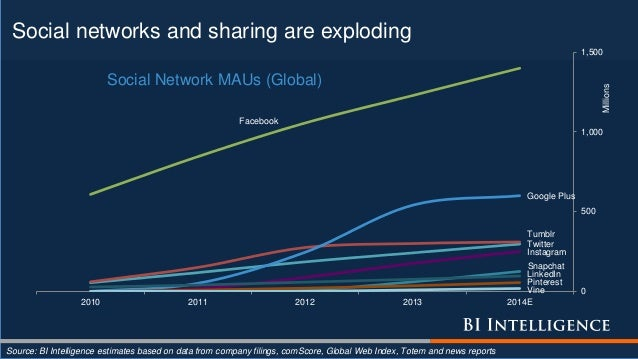 Social networks and sharing are exploding Source: BI Intelligence estimates based on data from company filings, comScore, ...