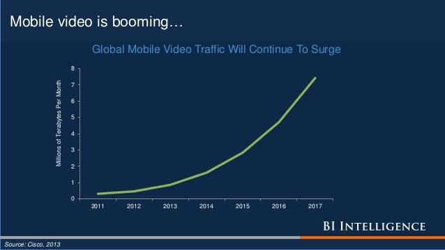 Mobile video is booming… Source: Cisco, 2013 0 1 2 3 4 5 6 7 8 2011 2012 2013 2014 2015 2016 2017 MillionsofTerabytesPerMo...