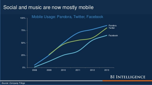 Social and music are now mostly mobile Source: Company Filings Pandora Facebook Twitter 0% 25% 50% 75% 100% 2008 2009 2010...