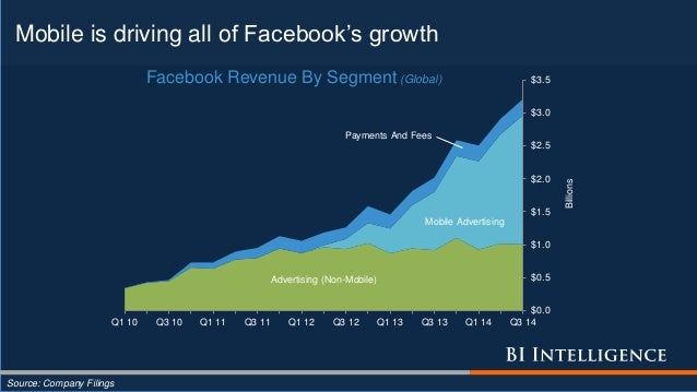 Mobile is driving all of Facebook's growth Source: Company Filings Advertising (Non-Mobile) Mobile Advertising Payments An...