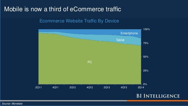 Mobile is now a third of eCommerce traffic Source: Monetate PC Tablet Smartphone 0% 25% 50% 75% 100% 2Q11 4Q11 2Q12 4Q12 2...